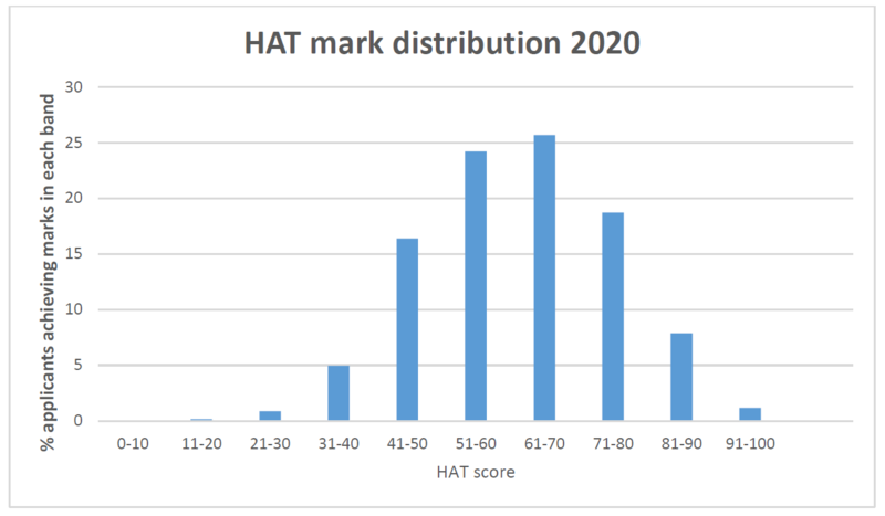 hat scores
